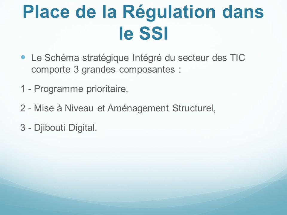 Place de la Régulation dans le SSI