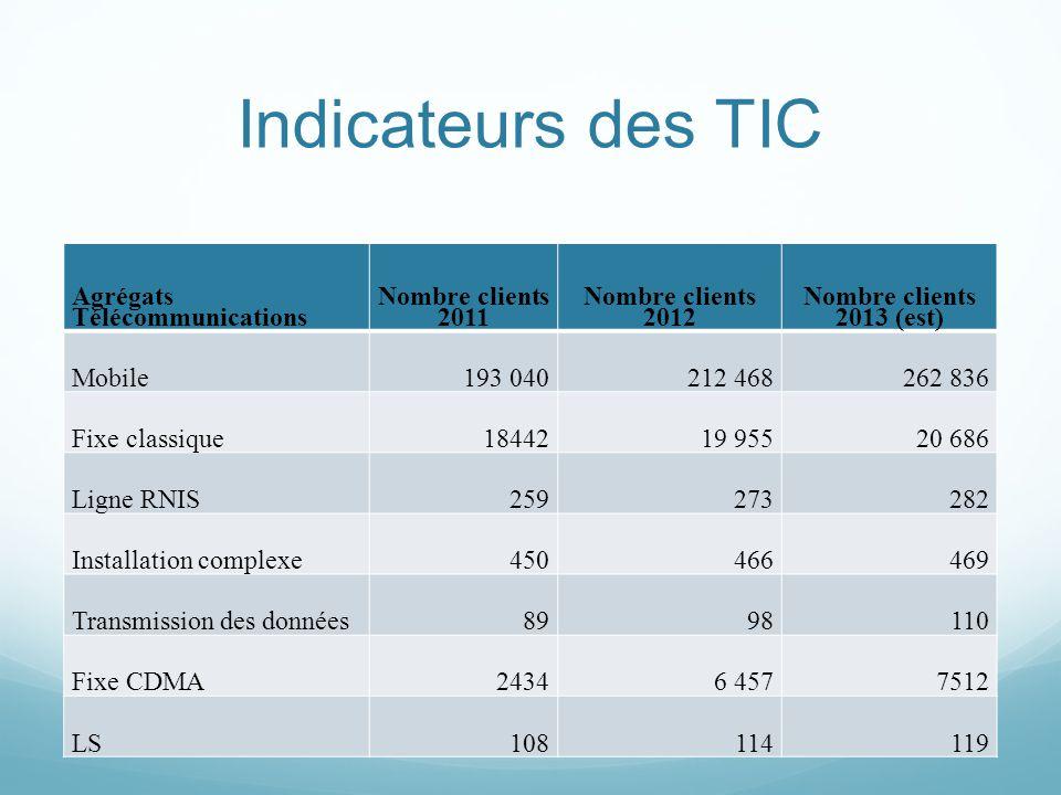 Indicateurs des TIC Agrégats Télécommunications Nombre clients 2011