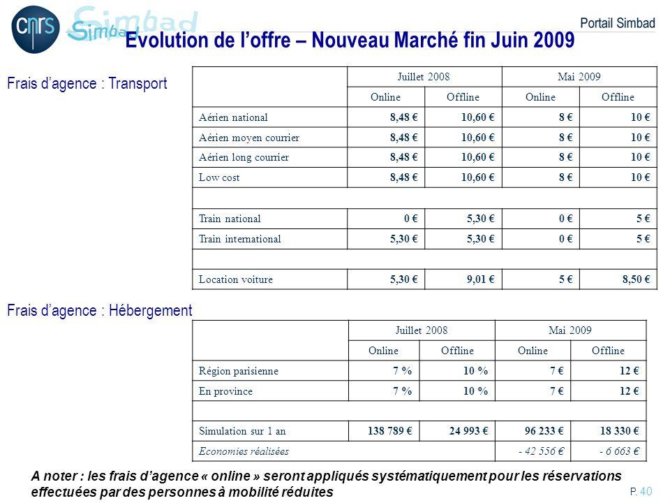 Evolution de l'offre – Nouveau Marché fin Juin 2009