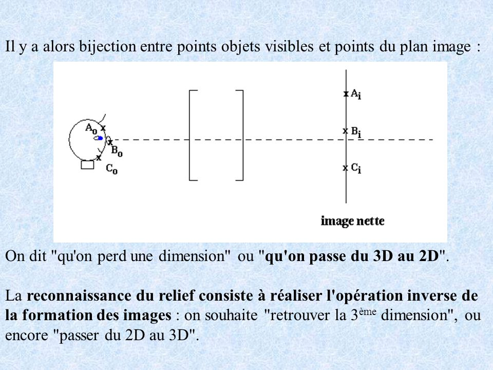 Il y a alors bijection entre points objets visibles et points du plan image :