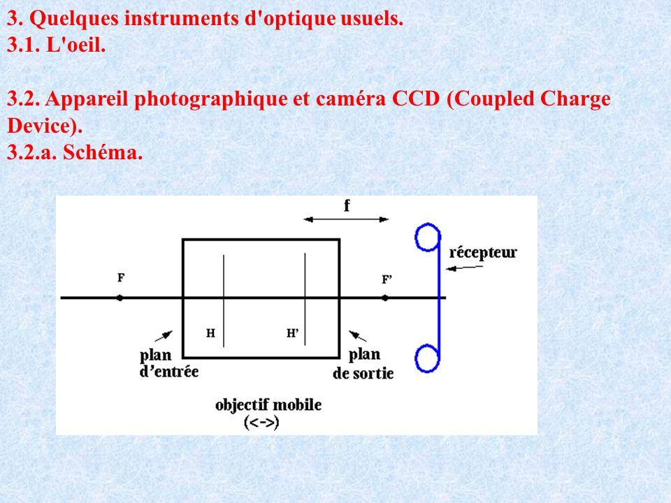 3. Quelques instruments d optique usuels.
