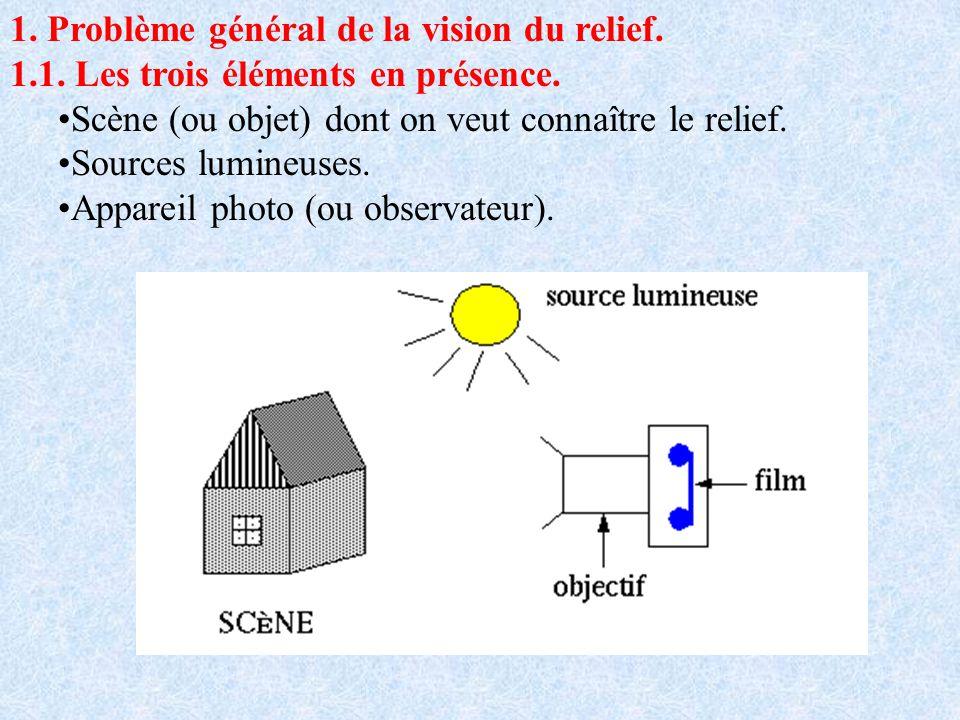 1. Problème général de la vision du relief.