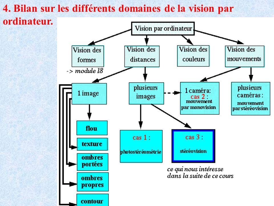 4. Bilan sur les différents domaines de la vision par ordinateur.