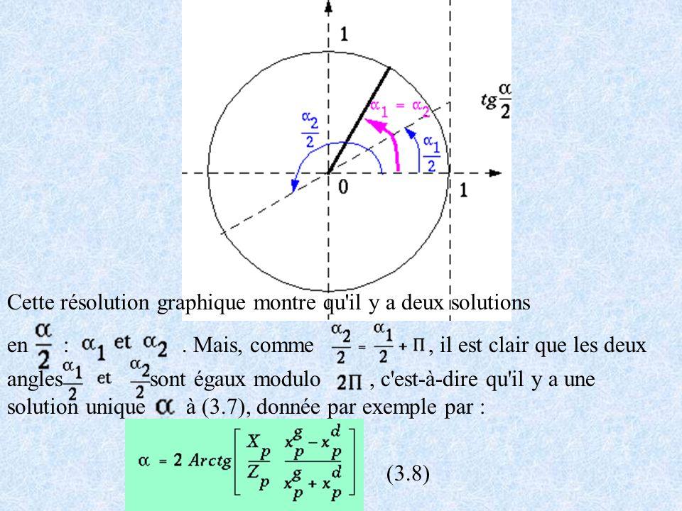 Cette résolution graphique montre qu il y a deux solutions en :