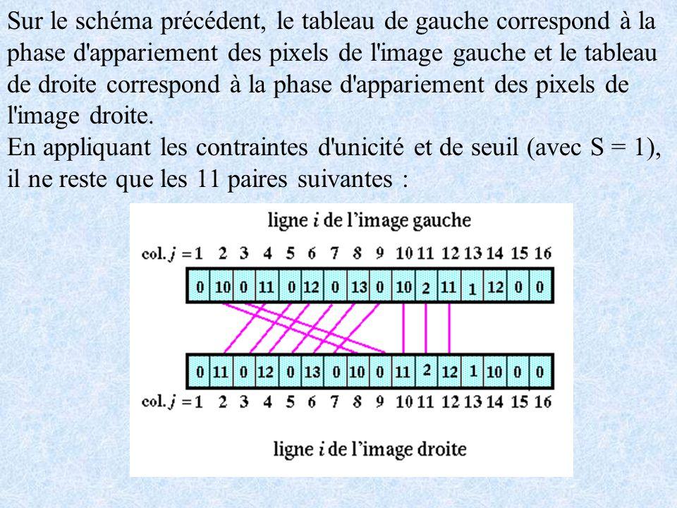 Sur le schéma précédent, le tableau de gauche correspond à la phase d appariement des pixels de l image gauche et le tableau de droite correspond à la phase d appariement des pixels de l image droite.