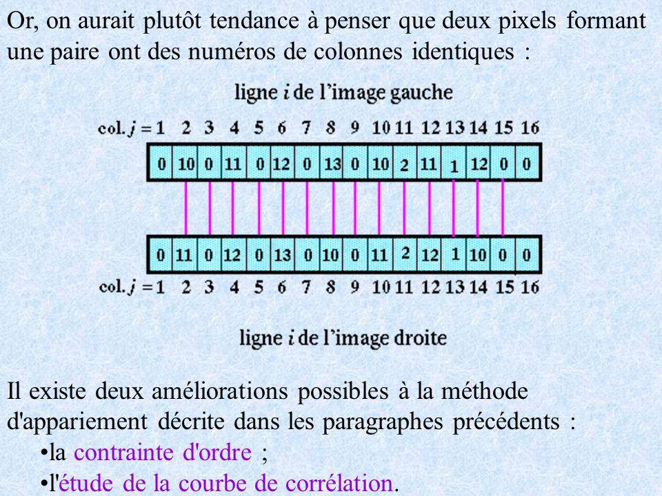 Or, on aurait plutôt tendance à penser que deux pixels formant une paire ont des numéros de colonnes identiques :