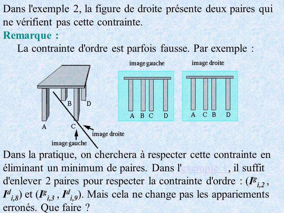 Dans l exemple 2, la figure de droite présente deux paires qui ne vérifient pas cette contrainte.