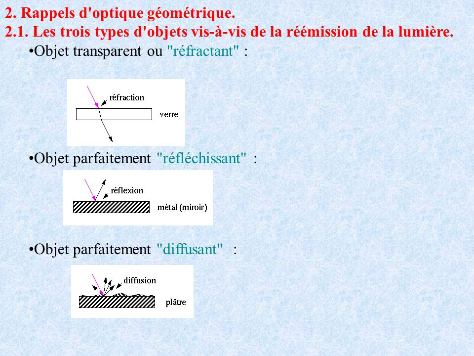 2. Rappels d optique géométrique.