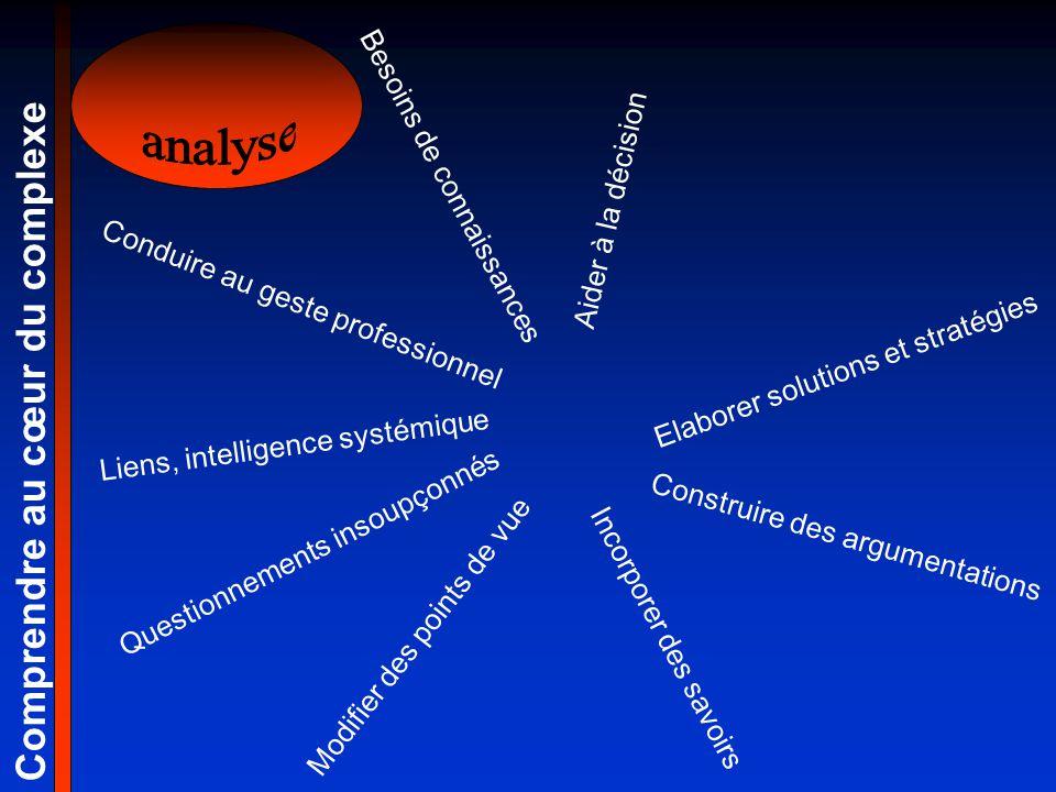 analyse Comprendre au cœur du complexe Besoins de connaissances