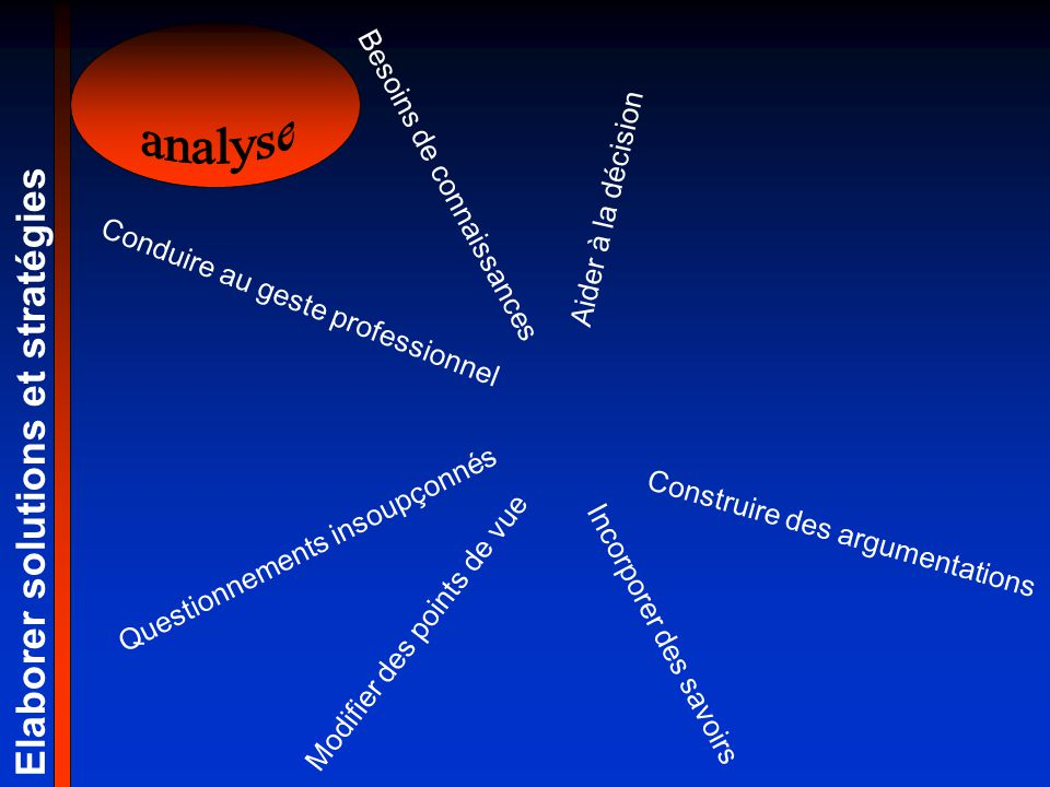 analyse Elaborer solutions et stratégies Besoins de connaissances