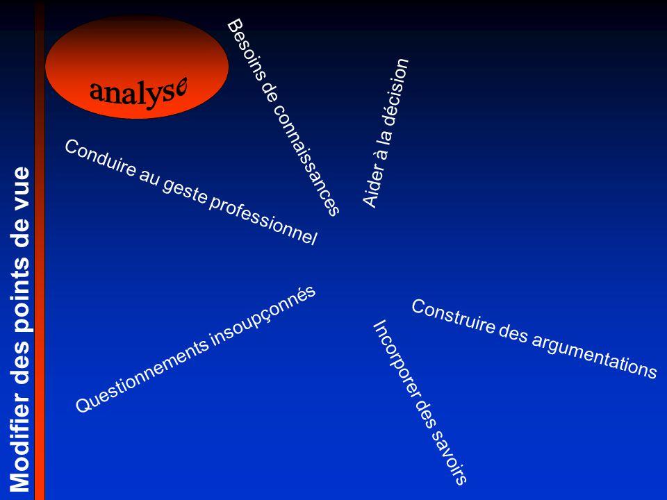 analyse Modifier des points de vue Besoins de connaissances