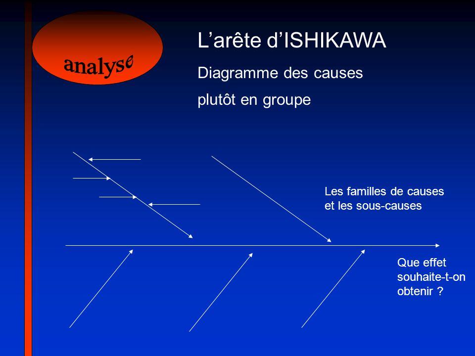 analyse L'arête d'ISHIKAWA Diagramme des causes plutôt en groupe