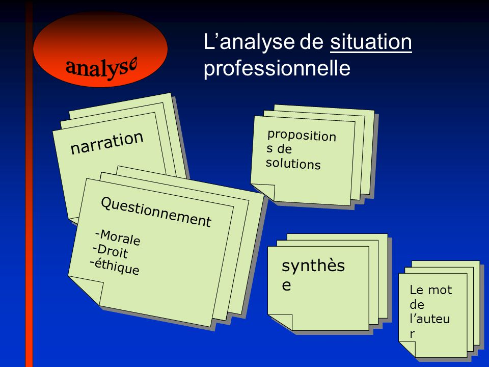 analyse L'analyse de situation professionnelle narration synthèse