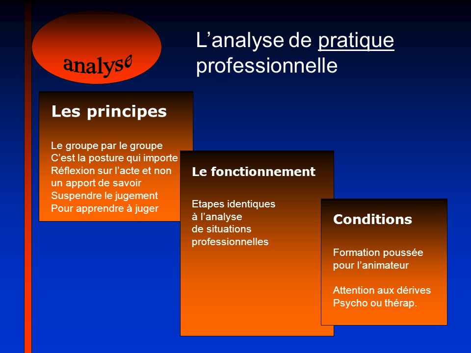analyse L'analyse de pratique professionnelle Les principes Conditions
