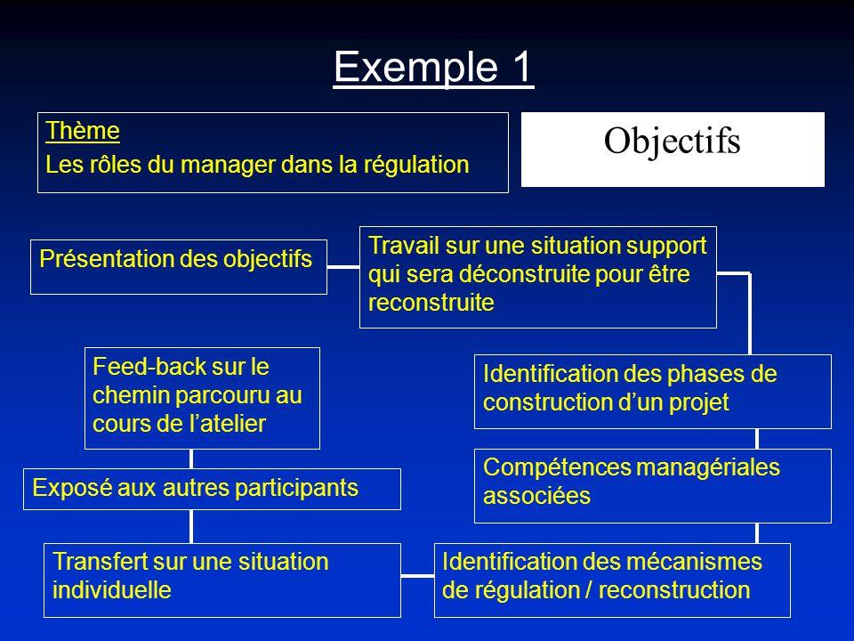 Exemple 1 Objectifs Thème Les rôles du manager dans la régulation