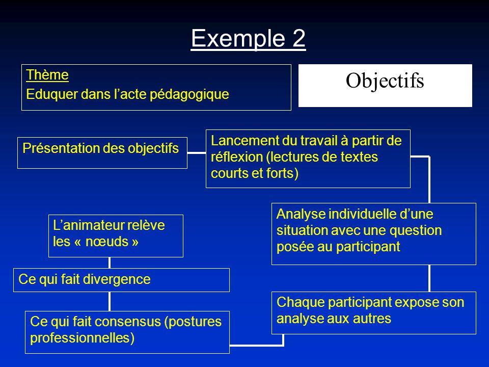 Exemple 2 Objectifs Thème Eduquer dans l'acte pédagogique