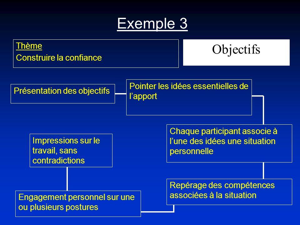 Exemple 3 Objectifs Thème Construire la confiance