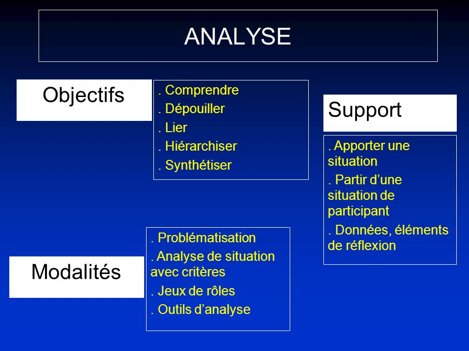 ANALYSE Objectifs Support Modalités . Comprendre . Dépouiller . Lier