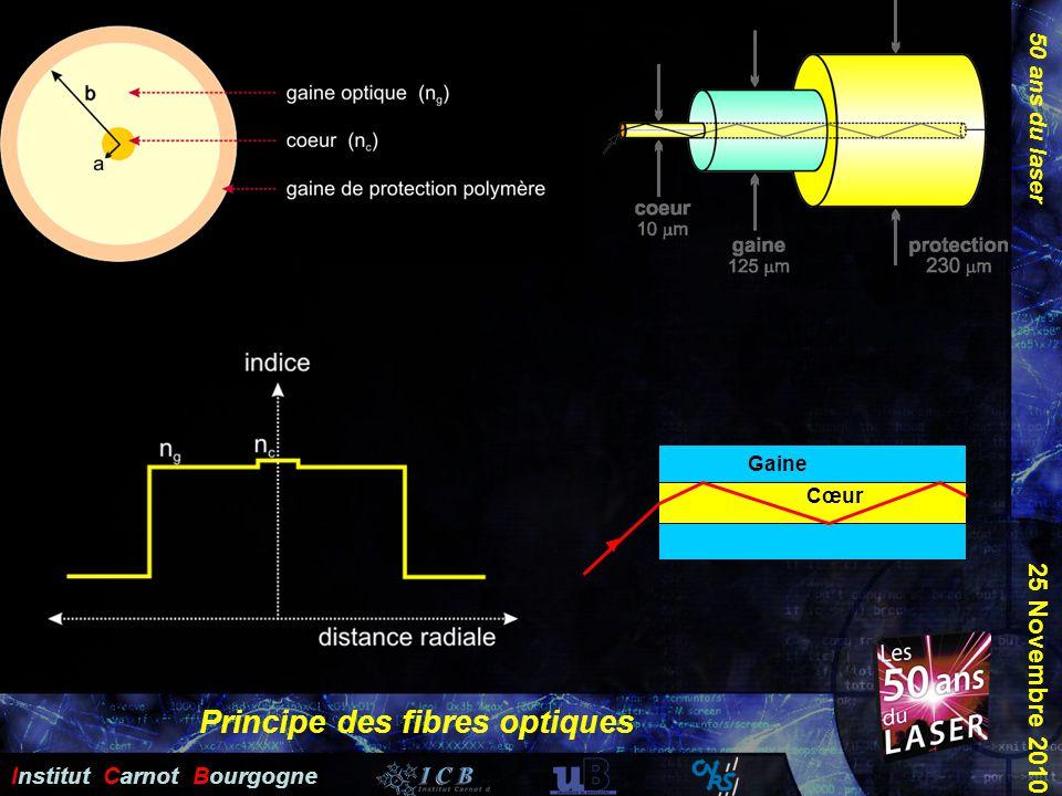 Principe des fibres optiques