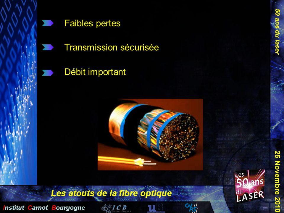 Les atouts de la fibre optique
