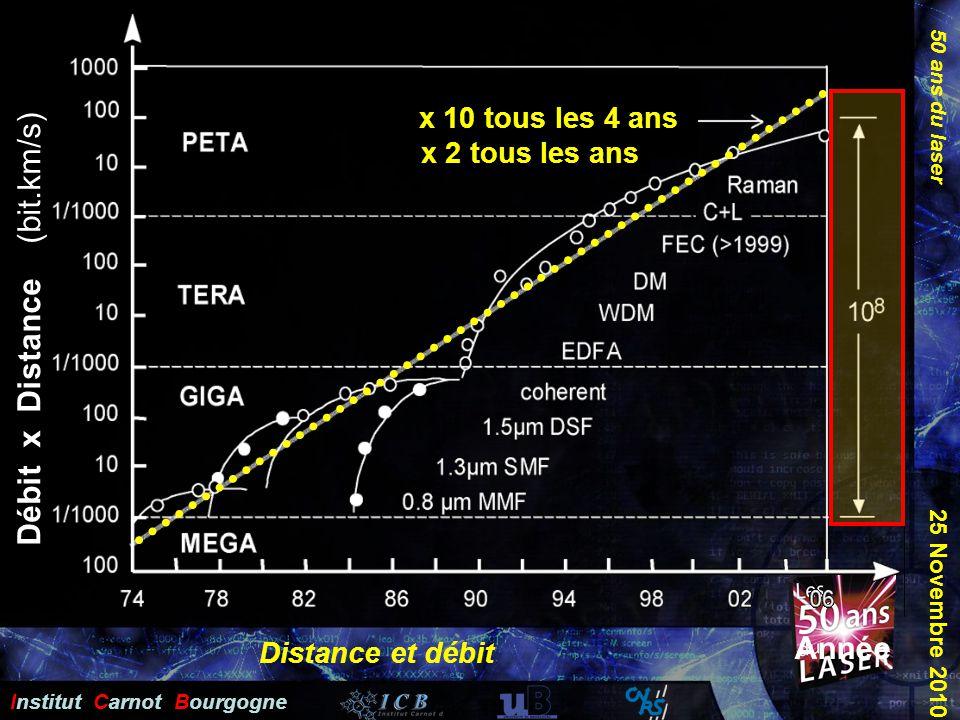 Débit x Distance (bit.km/s)