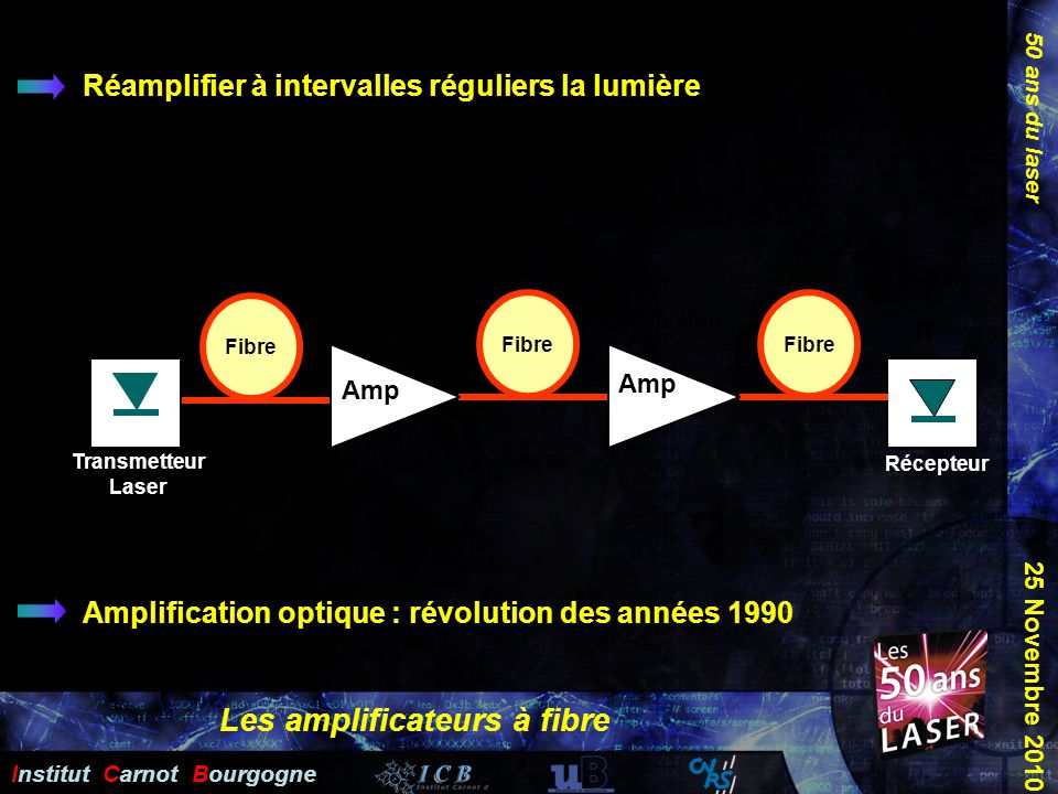 Les amplificateurs à fibre