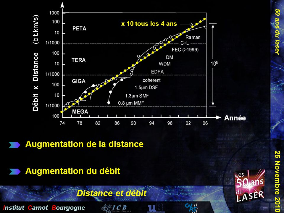 Augmentation de la distance