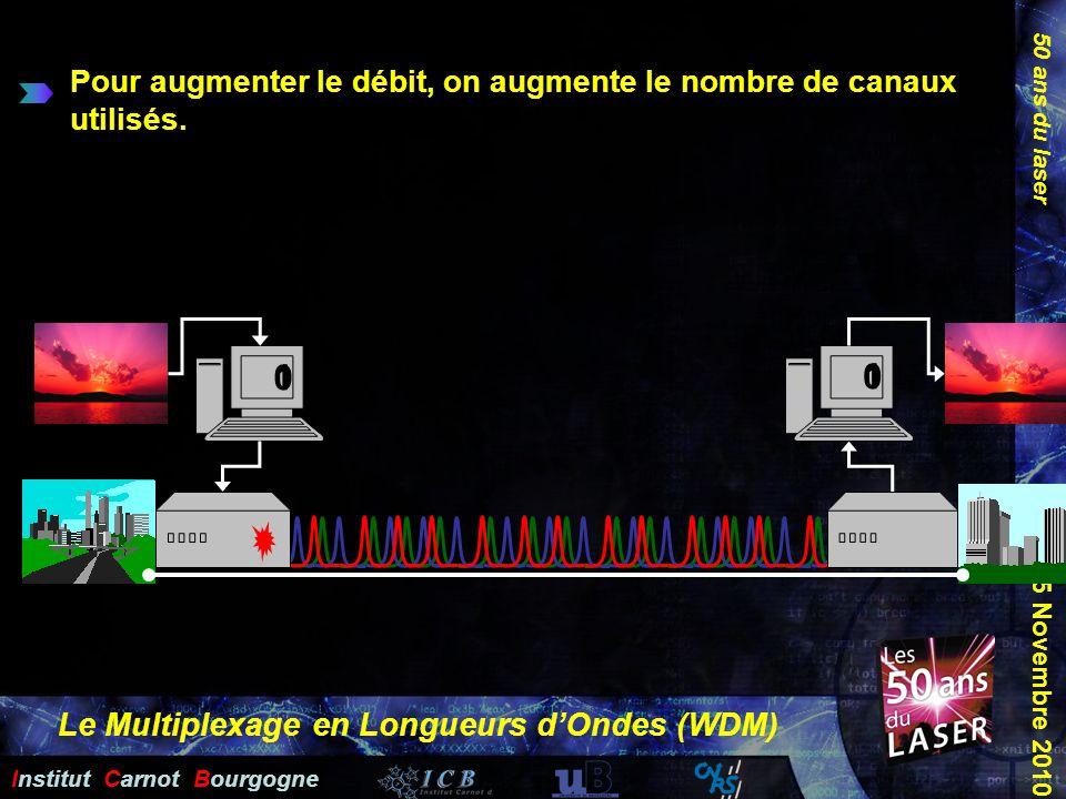 Le Multiplexage en Longueurs d'Ondes (WDM)