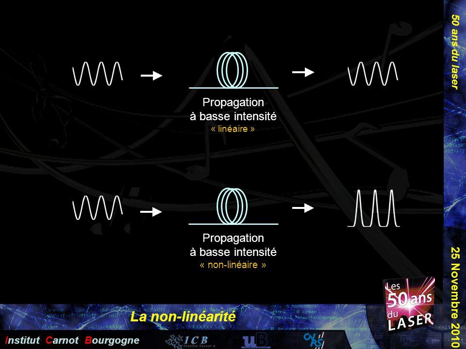 La non-linéarité Propagation à basse intensité « linéaire »