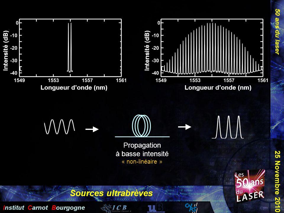 Propagation à basse intensité « non-linéaire »