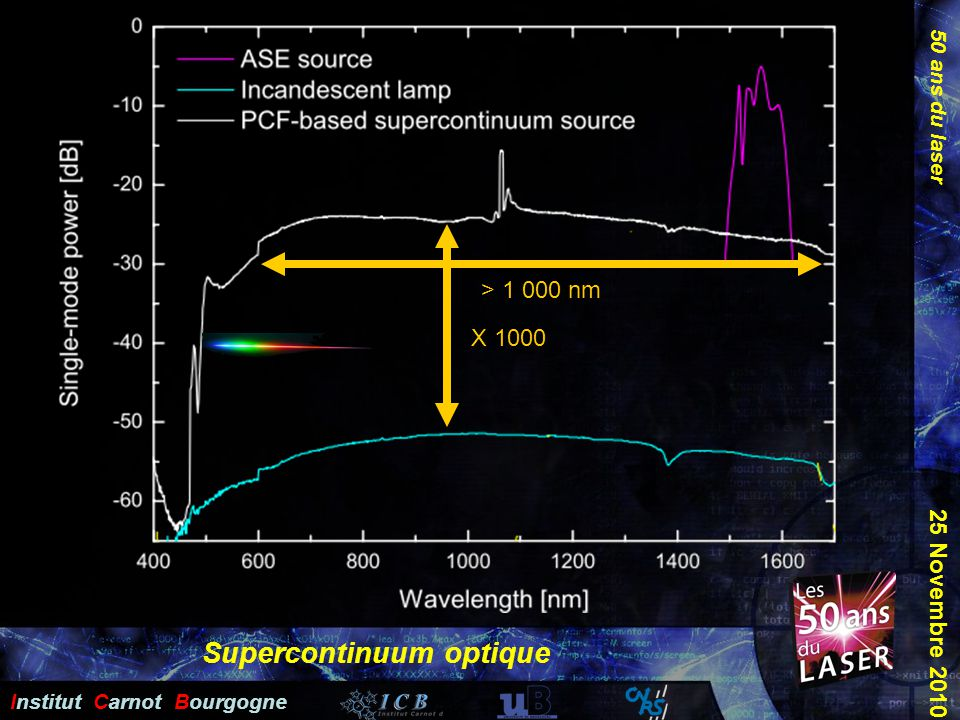 Supercontinuum optique