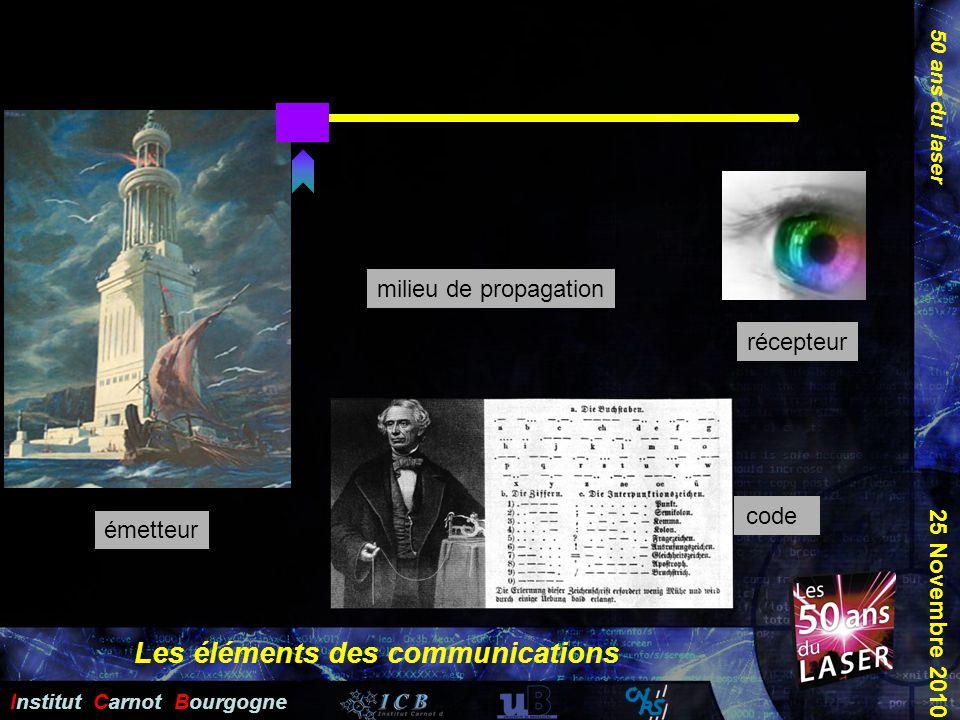 Les éléments des communications