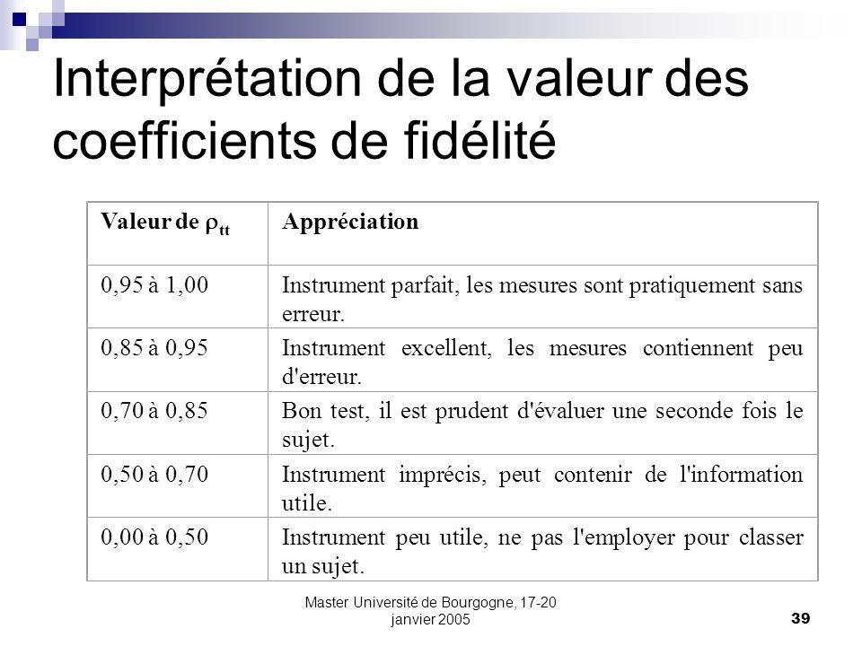 Interprétation de la valeur des coefficients de fidélité
