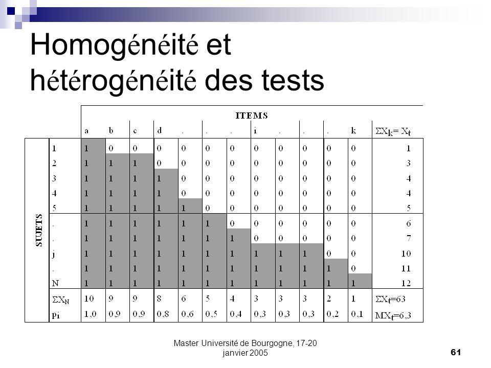 Homogénéité et hétérogénéité des tests