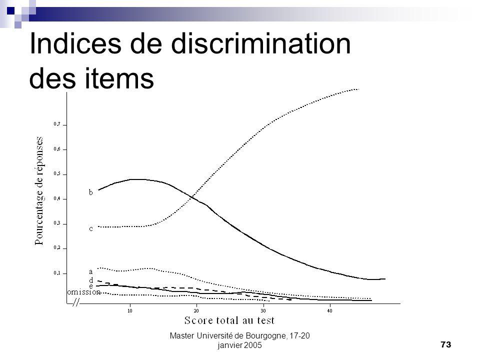 Indices de discrimination des items