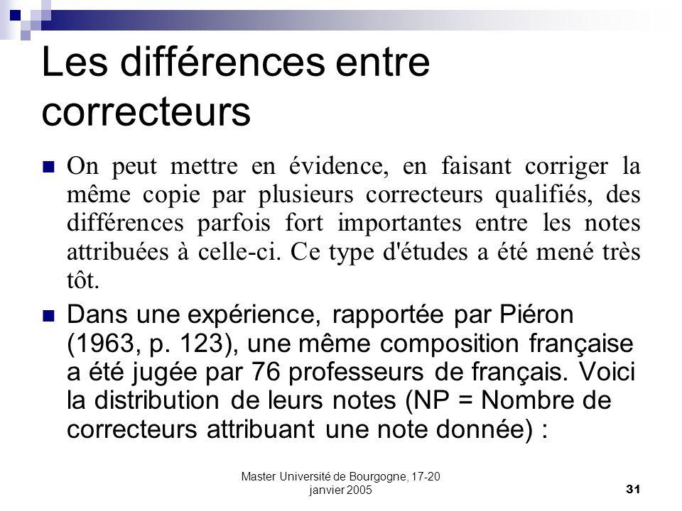 Les différences entre correcteurs