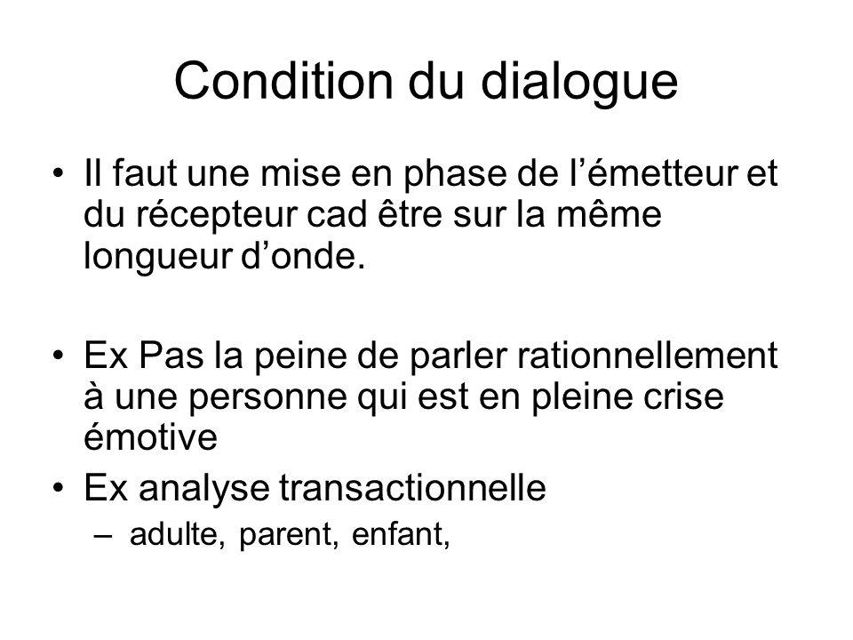Condition du dialogue Il faut une mise en phase de l'émetteur et du récepteur cad être sur la même longueur d'onde.