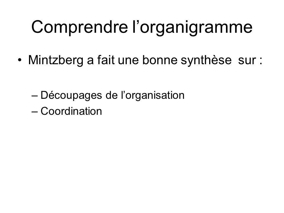 Comprendre l'organigramme
