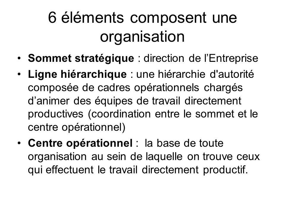 6 éléments composent une organisation