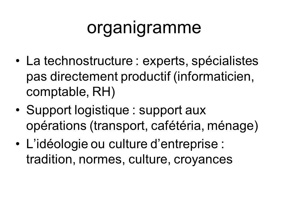 organigramme La technostructure : experts, spécialistes pas directement productif (informaticien, comptable, RH)