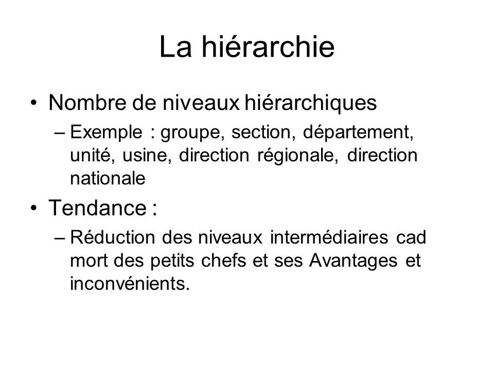 La hiérarchie Nombre de niveaux hiérarchiques Tendance :