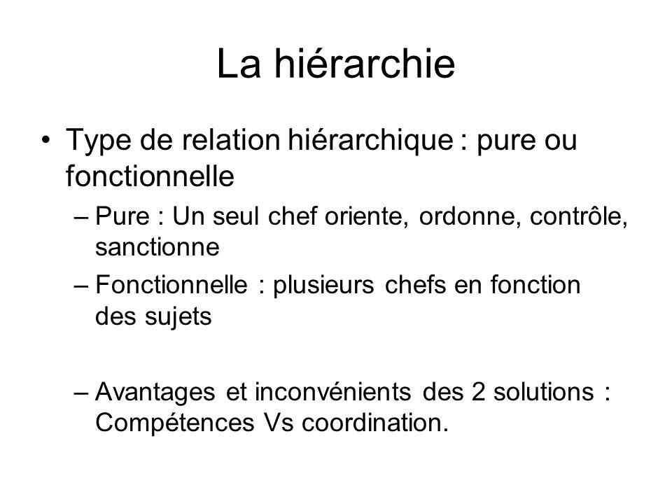 La hiérarchie Type de relation hiérarchique : pure ou fonctionnelle