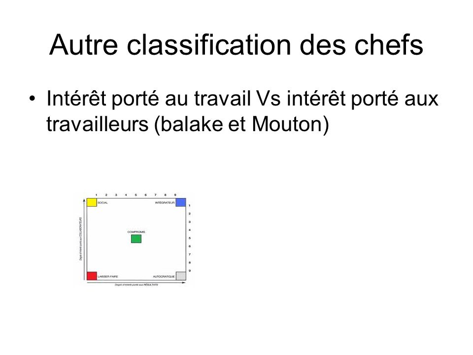 Autre classification des chefs