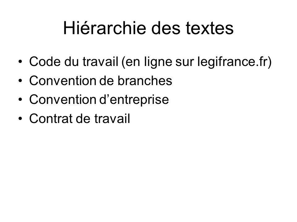 Hiérarchie des textes Code du travail (en ligne sur legifrance.fr)