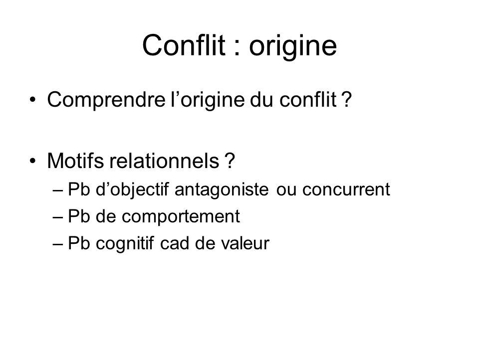 Conflit : origine Comprendre l'origine du conflit