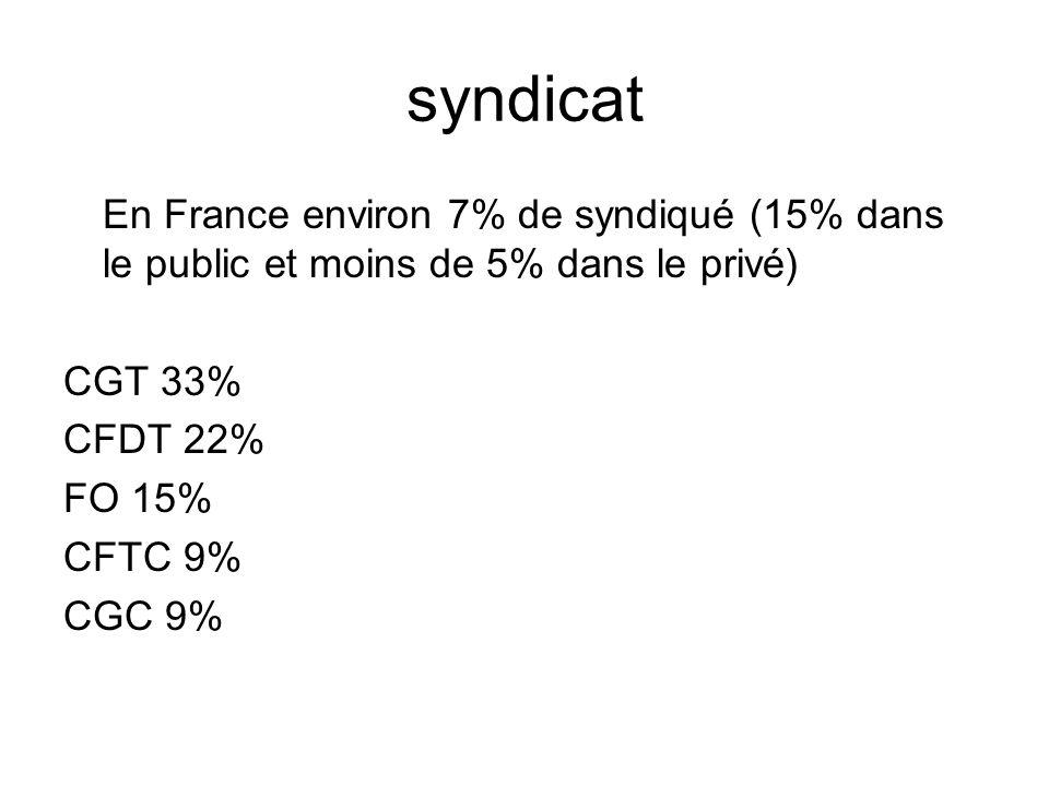 syndicat En France environ 7% de syndiqué (15% dans le public et moins de 5% dans le privé) CGT 33%