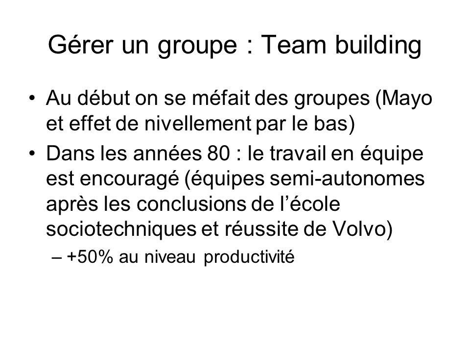 Gérer un groupe : Team building