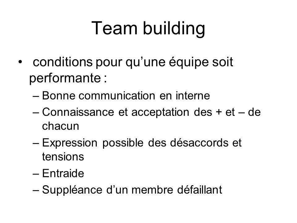 Team building conditions pour qu'une équipe soit performante :