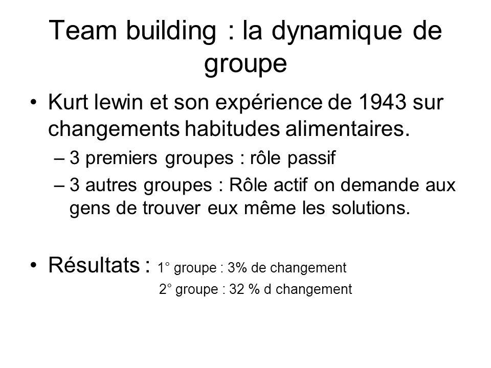 Team building : la dynamique de groupe