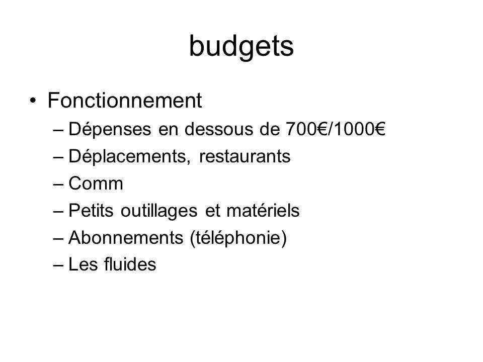 budgets Fonctionnement Dépenses en dessous de 700€/1000€